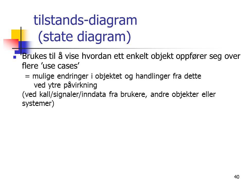 40 tilstands-diagram (state diagram)  Brukes til å vise hvordan ett enkelt objekt oppfører seg over flere 'use cases' = mulige endringer i objektet o