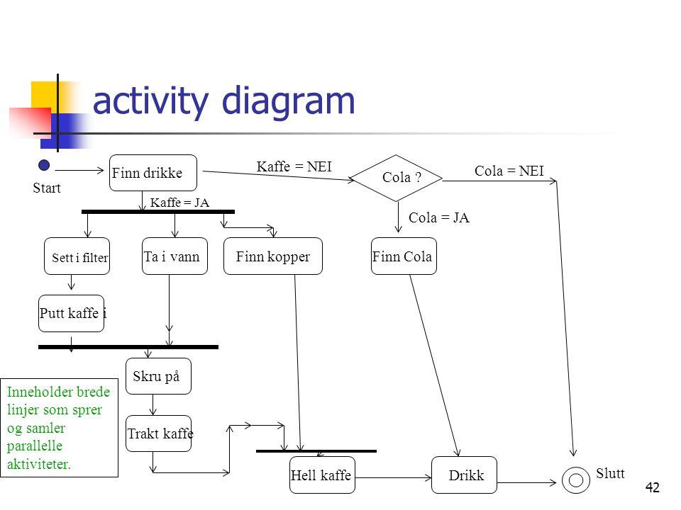 42 activity diagram Finn drikke Finn ColaFinn kopperTa i vann Putt kaffe i Sett i filter Skru på Trakt kaffe Hell kaffeDrikk Start Kaffe = NEI Kaffe =