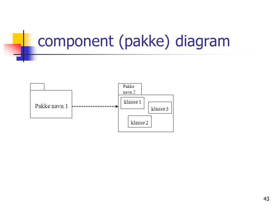 43 component (pakke) diagram Pakke navn 1 klasse 1 klasse 2 klasse 3 Pakke navn 2