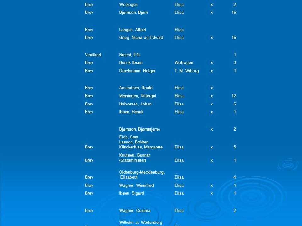 KategoriFraTil Mapp e Ant all BrevWolzogenElisax2 BrevBjørnson, BjørnElisax16 BrevLangen, AlbertElisa BrevGrieg, Niana og EdvardElisax16 VisittkortBre
