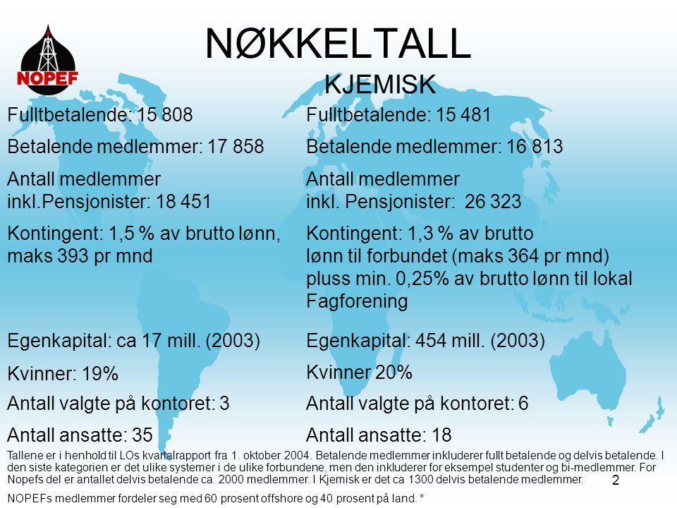 13 Betydningen av Stavanger -Nærhet til medlemmene -Oljearbeidernes hus -Norges oljehovedstad -Lengre vei til politikerne og LO- ledelsen på Youngstorget