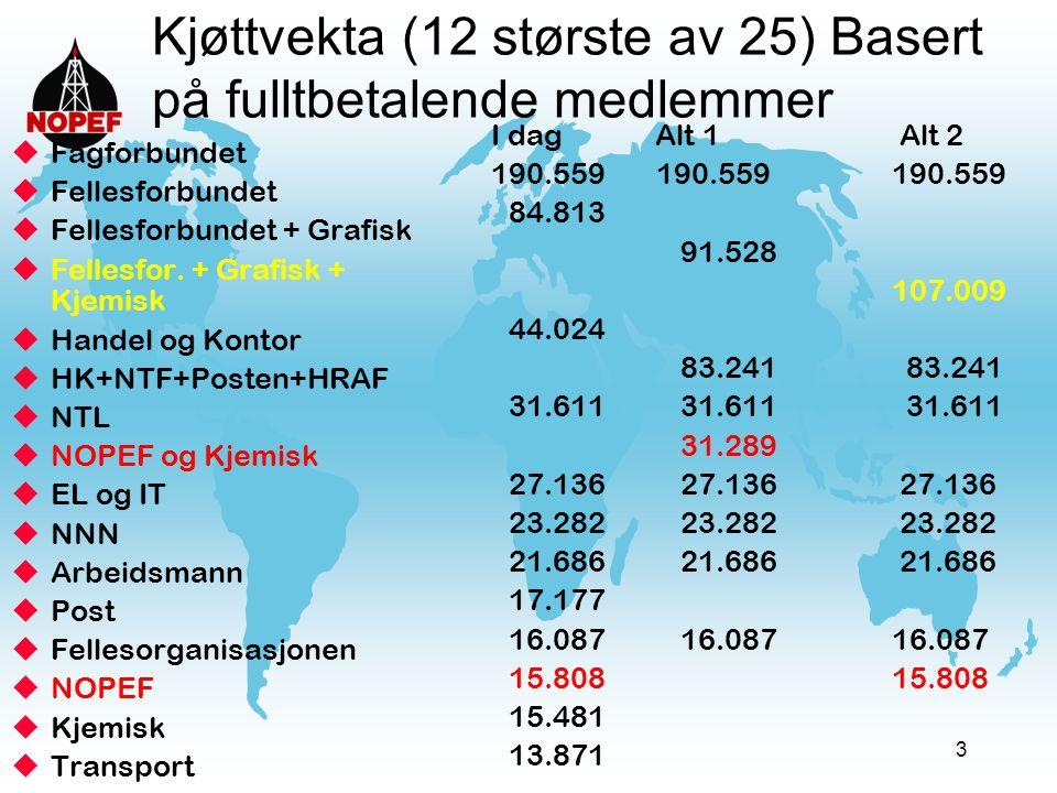 3 Kjøttvekta (12 største av 25) Basert på fulltbetalende medlemmer uFagforbundet uFellesforbundet uFellesforbundet + Grafisk uFellesfor. + Grafisk + K