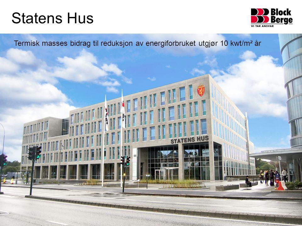 Termisk masses bidrag til reduksjon av energiforbruket utgjør 10 kwt/m² år