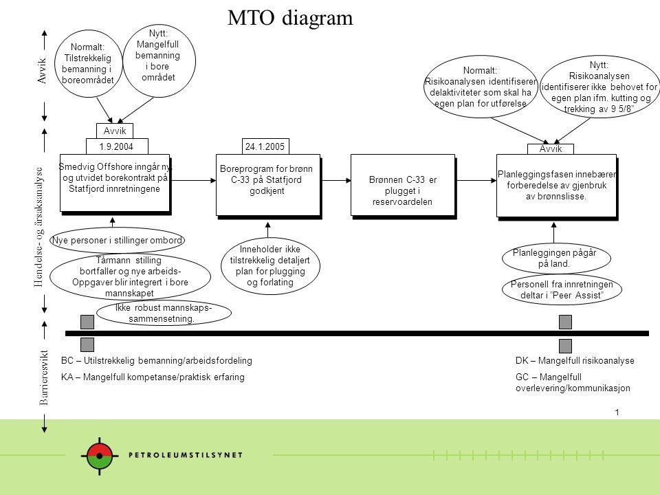 1 MTO diagram Nye personer i stillinger ombord Hendelse- og årsaksanalyse Avvik Barrieresvikt Smedvig Offshore inngår ny og utvidet borekontrakt på St