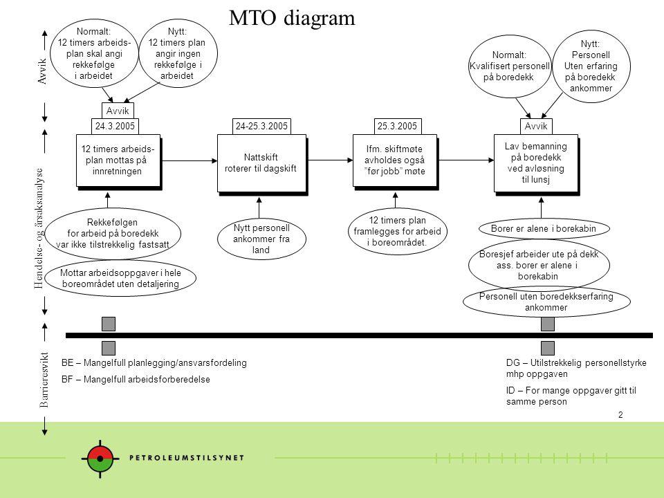 """2 MTO diagram Hendelse- og årsaksanalyse Avvik Barrieresvikt Ifm. skiftmøte avholdes også """"før jobb"""" møte Ifm. skiftmøte avholdes også """"før jobb"""" møte"""