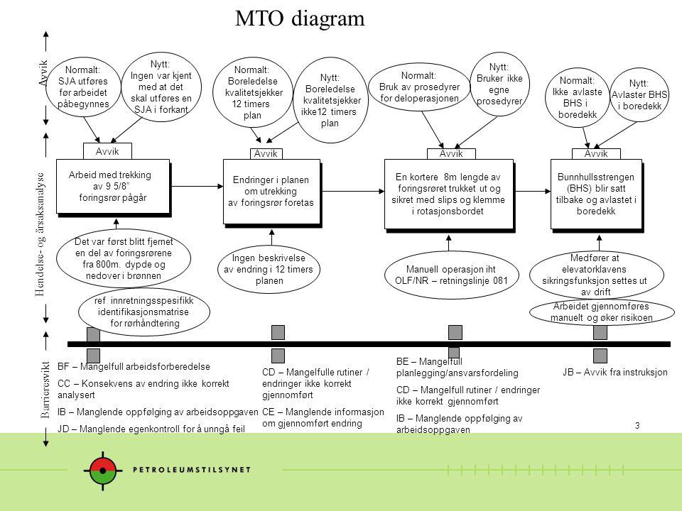 3 MTO diagram Hendelse- og årsaksanalyse Avvik Barrieresvikt En kortere 8m lengde av foringsrøret trukket ut og sikret med slips og klemme i rotasjons