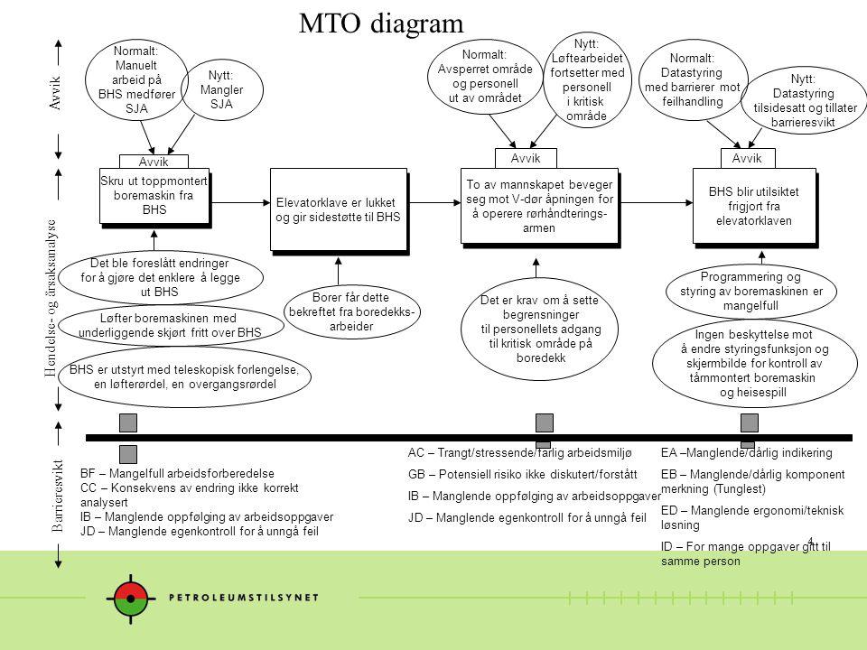 4 MTO diagram Borer får dette bekreftet fra boredekks- arbeider Hendelse- og årsaksanalyse Avvik Barrieresvikt Elevatorklave er lukket og gir sidestøt