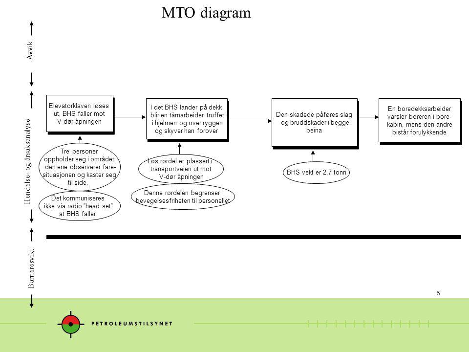 5 MTO diagram Hendelse- og årsaksanalyse Avvik Barrieresvikt I det BHS lander på dekk blir en tårnarbeider truffet i hjelmen og over ryggen og skyver
