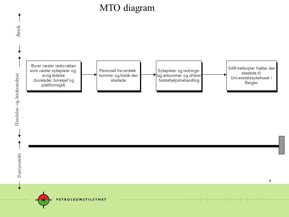 6 MTO diagram Hendelse- og årsaksanalyse Avvik Barrieresvikt Borer varsler radiovakten som varsler sykepleier og øvrig ledelse (boreleder, boresjef og