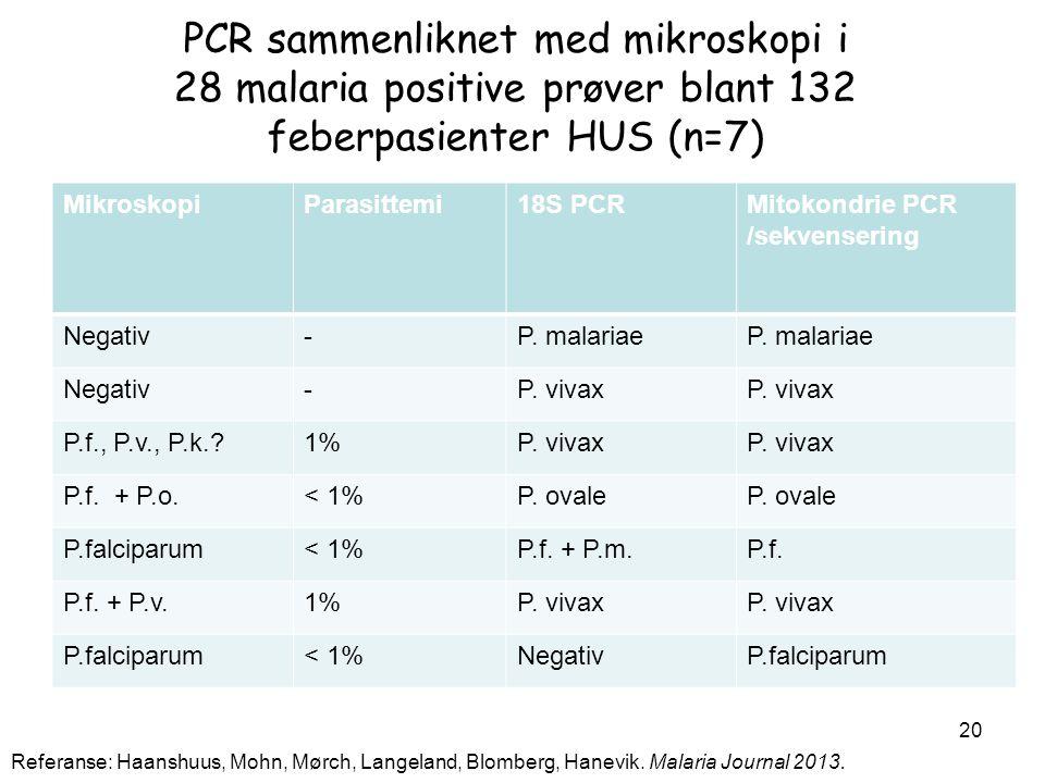 PCR sammenliknet med mikroskopi i 28 malaria positive prøver blant 132 feberpasienter HUS (n=7) MikroskopiParasittemi18S PCRMitokondrie PCR /sekvenser