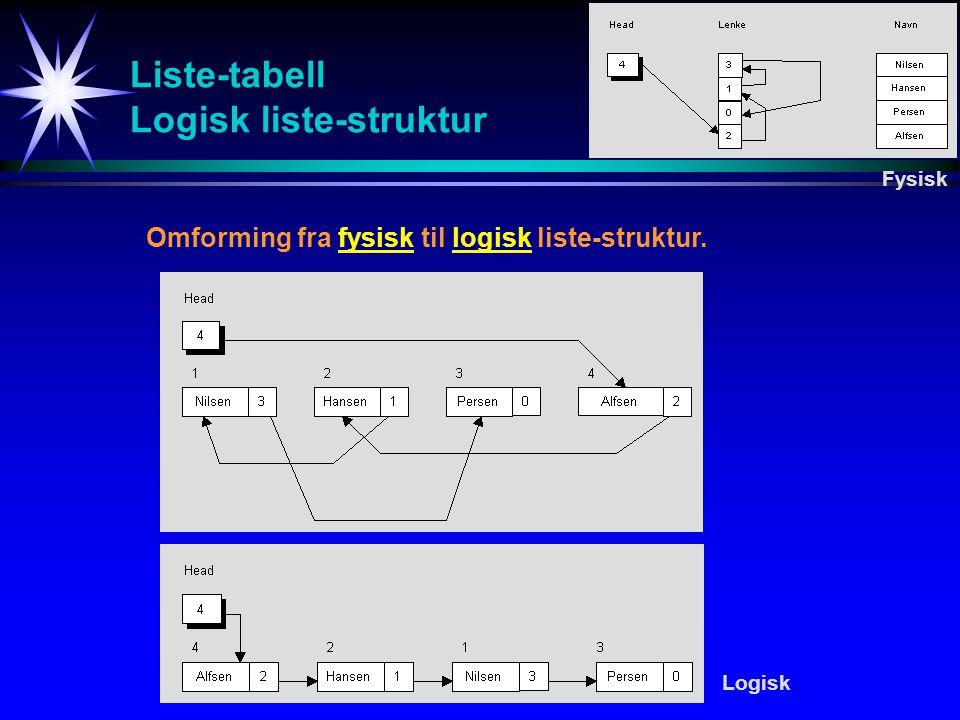 Innsetting i gitt posisjon i en åpen forlengs liste Tabell-elementer InnsettPos (head,tab,lenke,obj,ny,pos) /*Rutinen setter inn et nytt element */ /*i en gitt posisjon i en åpen forlengs liste*/ /*implementert vha tabeller.*/ /*head:Peker til første liste-element*/ /*tab:Tabellen hvor post skal innsettes*/ /*lenke:lenke-tabell*/ /*obj:nytt data-element som skal innsettes*/ /*ny:Neste ledige plass i tabellen tab*/ /*pos:Nytt element innsettes etter pos*/ tab[ny]:=obj IF pos = null THEN lenke[ny]:=head head:=ny ELSE lenke[ny]:=lenke[pos] lenke[pos]:=ny ENDIF BMSU P head ny pos tab lenke