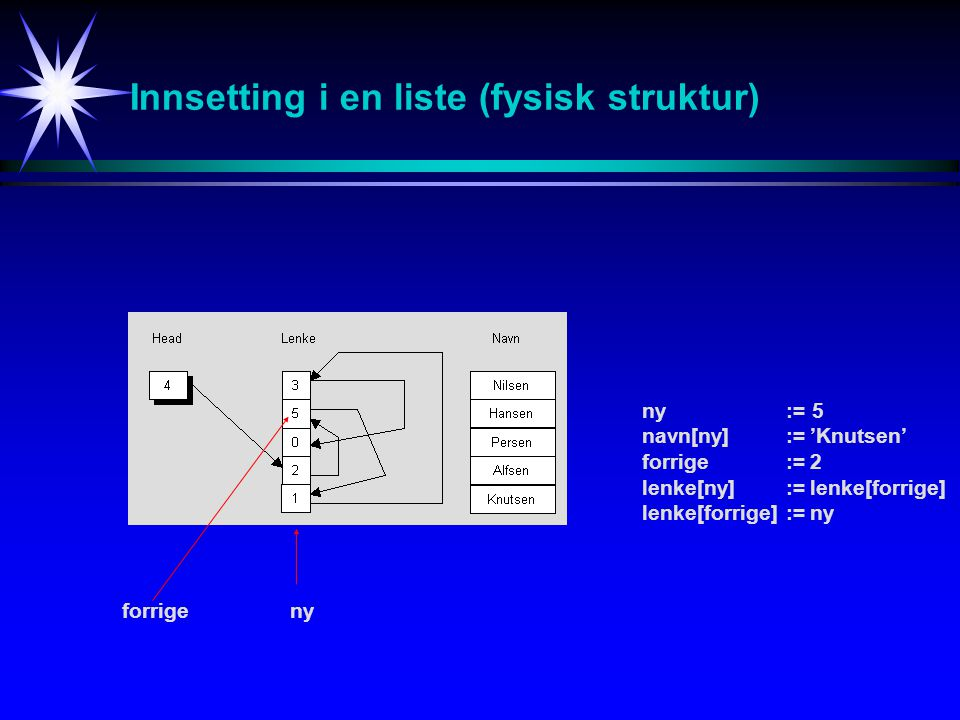 Innsetting i en liste (fysisk struktur) forrigeny ny:= 5 navn[ny]:='Knutsen' forrige:=2 lenke[ny]:=lenke[forrige] lenke[forrige]:=ny