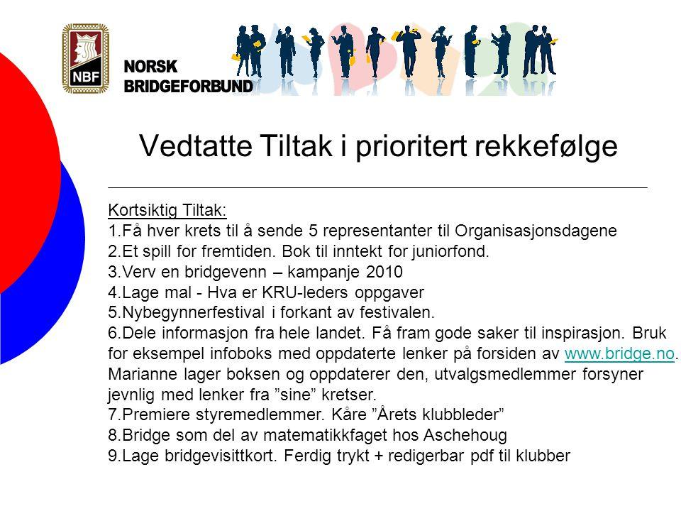 Vedtatte Tiltak i prioritert rekkefølge Kortsiktig Tiltak: 1.Få hver krets til å sende 5 representanter til Organisasjonsdagene 2.Et spill for fremtiden.