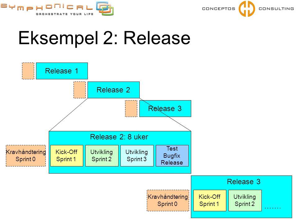 Eksempel 2: Release Kravhåndtering Sprint 0 Kick-Off Sprint 1 Utvikling Sprint 2 Utvikling Sprint 3 Test Bugfix Release Release 2: 8 uker Kravhåndteri