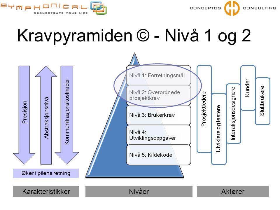 Kravpyramiden © - Nivå 1 og 2 Prosjektledere Utviklere og testere Kunder Sluttbrukere Interaksjonsdesignere NivåerAktører Presisjon Kommunikasjonskost