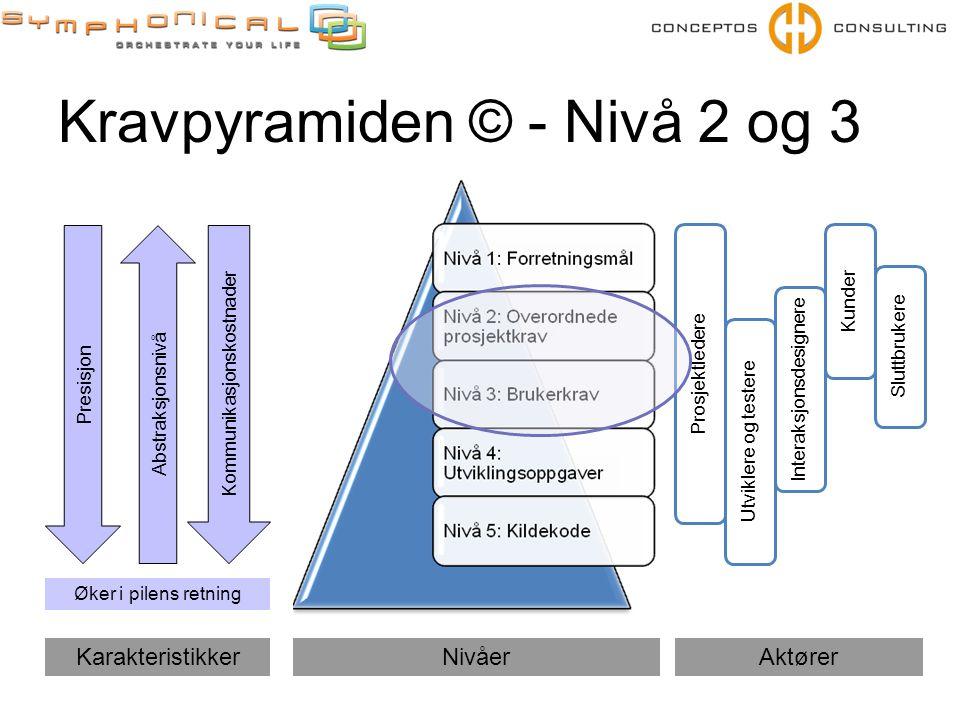 Kravpyramiden © - Nivå 2 og 3 Prosjektledere Utviklere og testere Kunder Sluttbrukere Interaksjonsdesignere NivåerAktører Presisjon Kommunikasjonskost