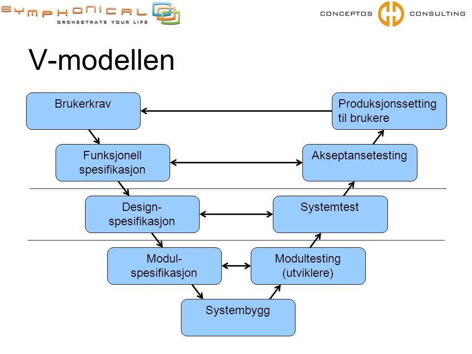 V-modellen Brukerkrav Funksjonell spesifikasjon Design- spesifikasjon Modul- spesifikasjon Systembygg Modultesting (utviklere) Systemtest Akseptansete