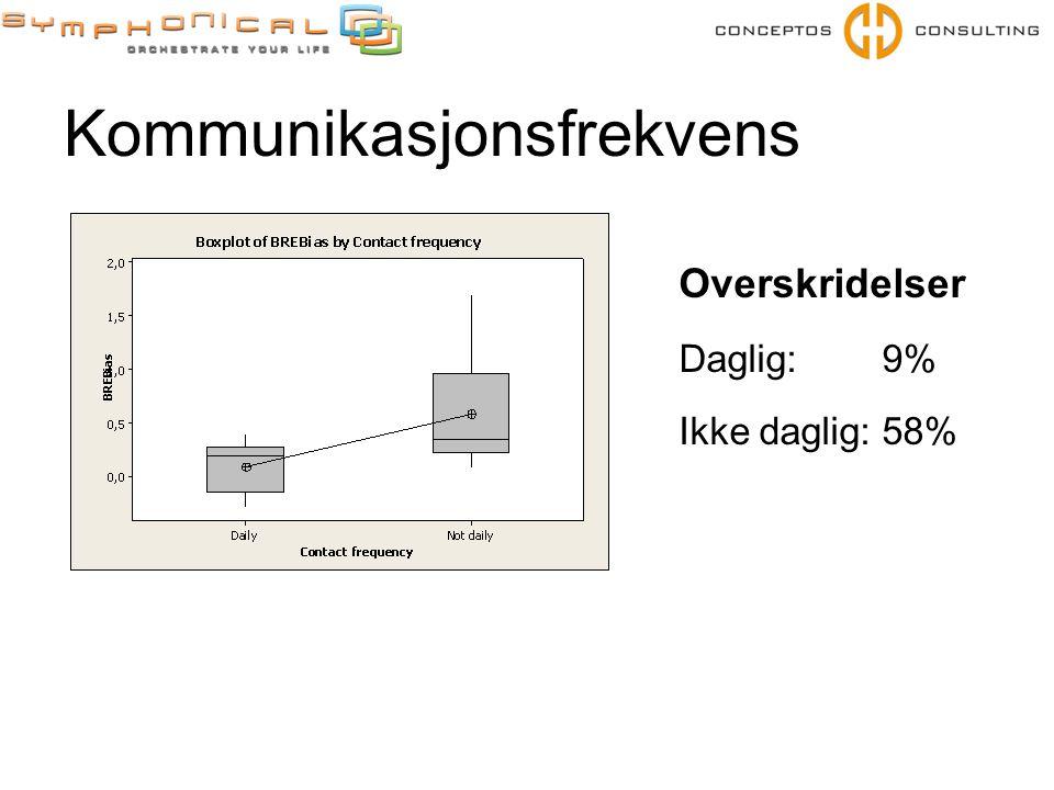 Kommunikasjonsfrekvens Overskridelser Daglig: 9% Ikke daglig: 58%