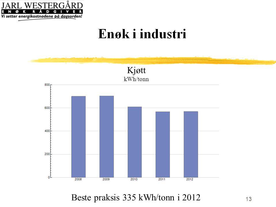 13 Kjøtt kWh/tonn Beste praksis 335 kWh/tonn i 2012