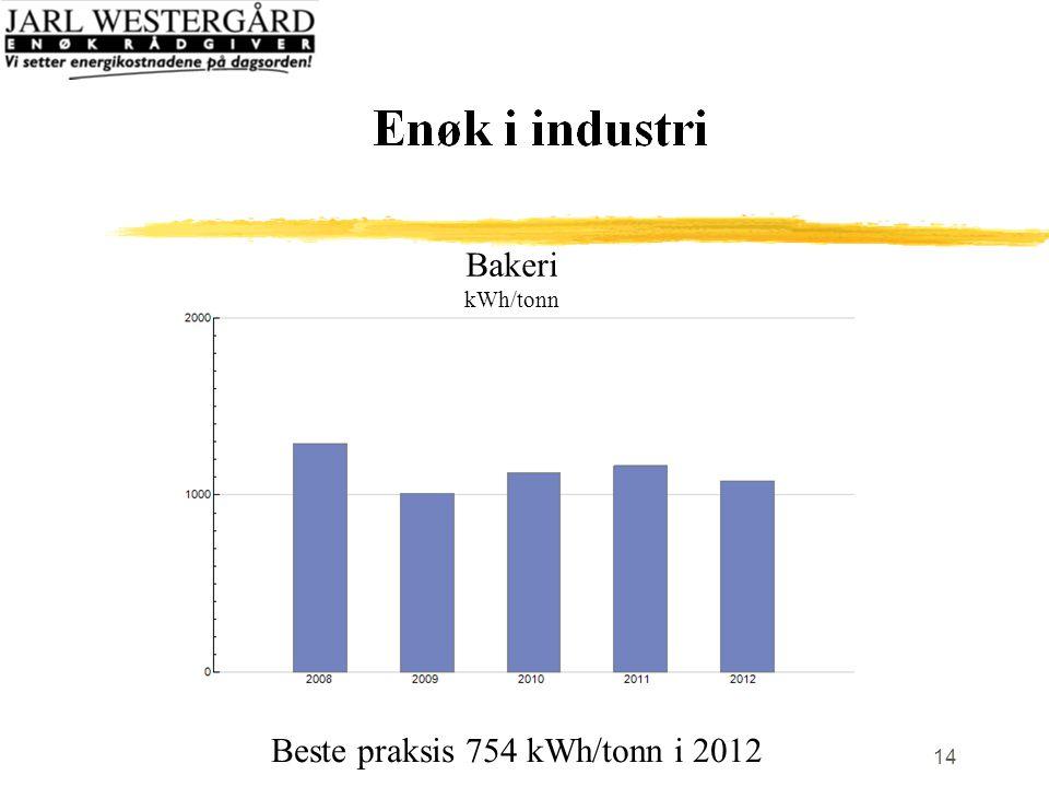 14 Bakeri kWh/tonn Beste praksis 754 kWh/tonn i 2012