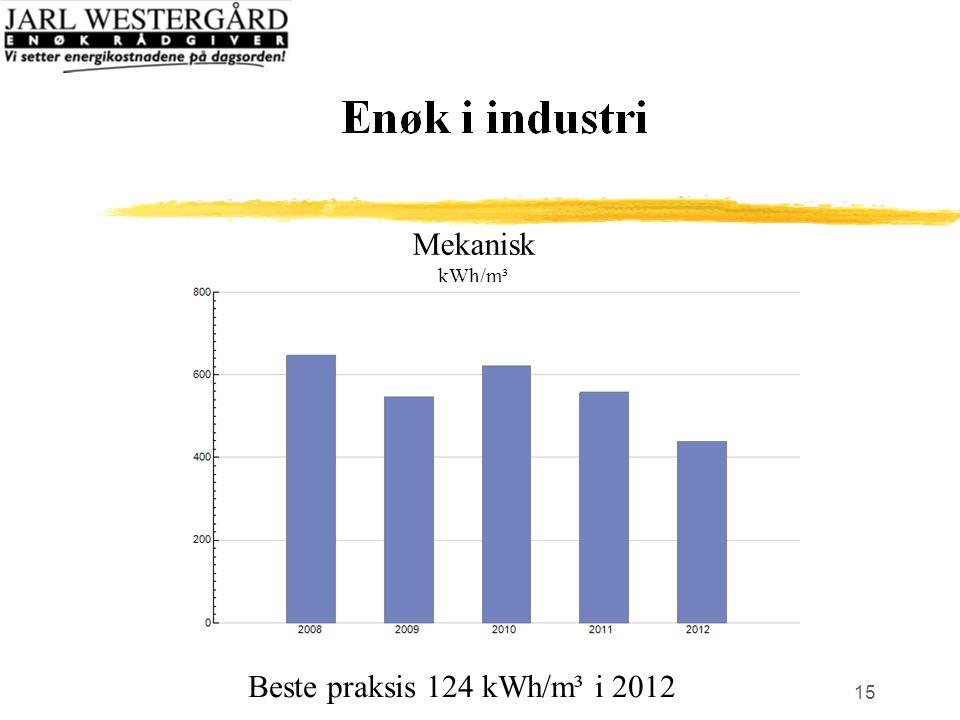 15 Mekanisk kWh/m³ Beste praksis 124 kWh/m³ i 2012