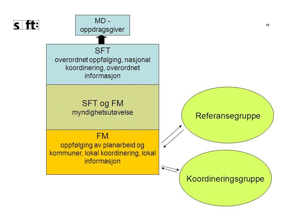 10 SFT overordnet oppfølging, nasjonal koordinering, overordnet informasjon MD - oppdragsgiver SFT og FM myndighetsutøvelse FM oppfølging av planarbeid og kommuner, lokal koordinering, lokal informasjon Koordineringsgruppe Referansegruppe
