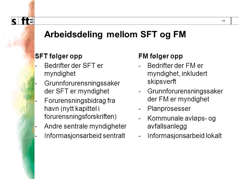 11 Arbeidsdeling mellom SFT og FM SFT følger opp -Bedrifter der SFT er myndighet -Grunnforurensningssaker der SFT er myndighet -Forurensningsbidrag fra havn (nytt kapittel i forurensningsforskriften) -Andre sentrale myndigheter -Informasjonsarbeid sentralt FM følger opp -Bedrifter der FM er myndighet, inkludert skipsverft -Grunnforurensningssaker der FM er myndighet -Planprosesser -Kommunale avløps- og avfallsanlegg -Informasjonsarbeid lokalt