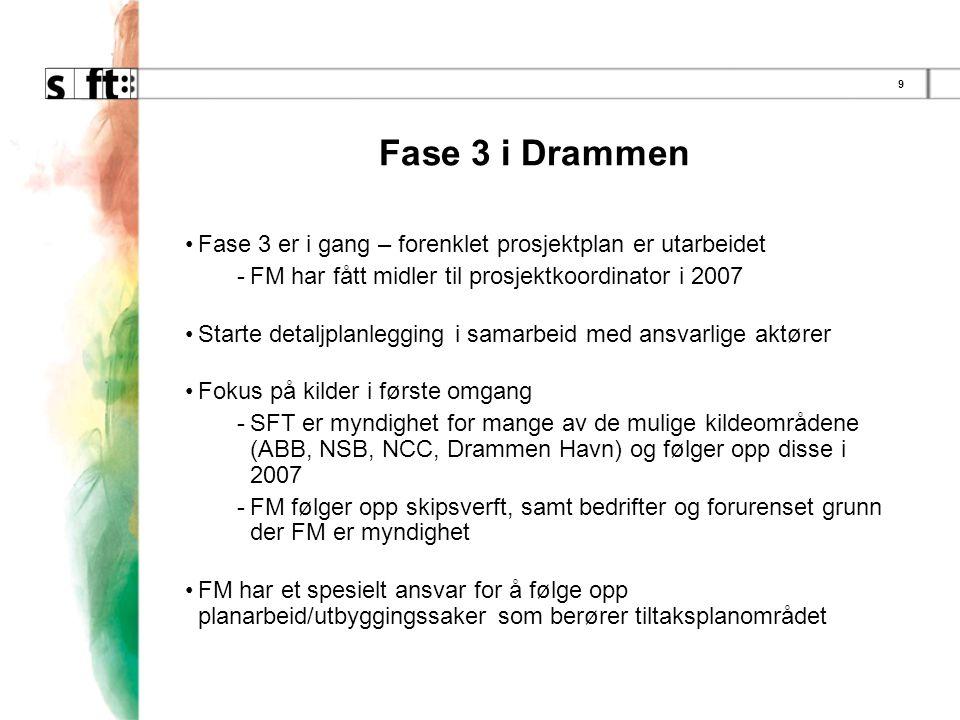 9 Fase 3 i Drammen •Fase 3 er i gang – forenklet prosjektplan er utarbeidet -FM har fått midler til prosjektkoordinator i 2007 •Starte detaljplanlegging i samarbeid med ansvarlige aktører •Fokus på kilder i første omgang -SFT er myndighet for mange av de mulige kildeområdene (ABB, NSB, NCC, Drammen Havn) og følger opp disse i 2007 -FM følger opp skipsverft, samt bedrifter og forurenset grunn der FM er myndighet •FM har et spesielt ansvar for å følge opp planarbeid/utbyggingssaker som berører tiltaksplanområdet