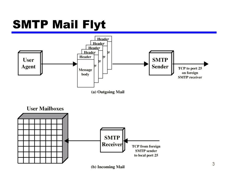 Datakom høsten 200214 MIME – Multipurpose Internet Mail Extension zUtvidelse av SMTP for å kunne overføre filer som ikke er 7-bit ASCII zMIME informasjon i mail: yMIME-Version yContent-Type yContent-Transfer-Encoding y(Content-Description) y(Content-ID)