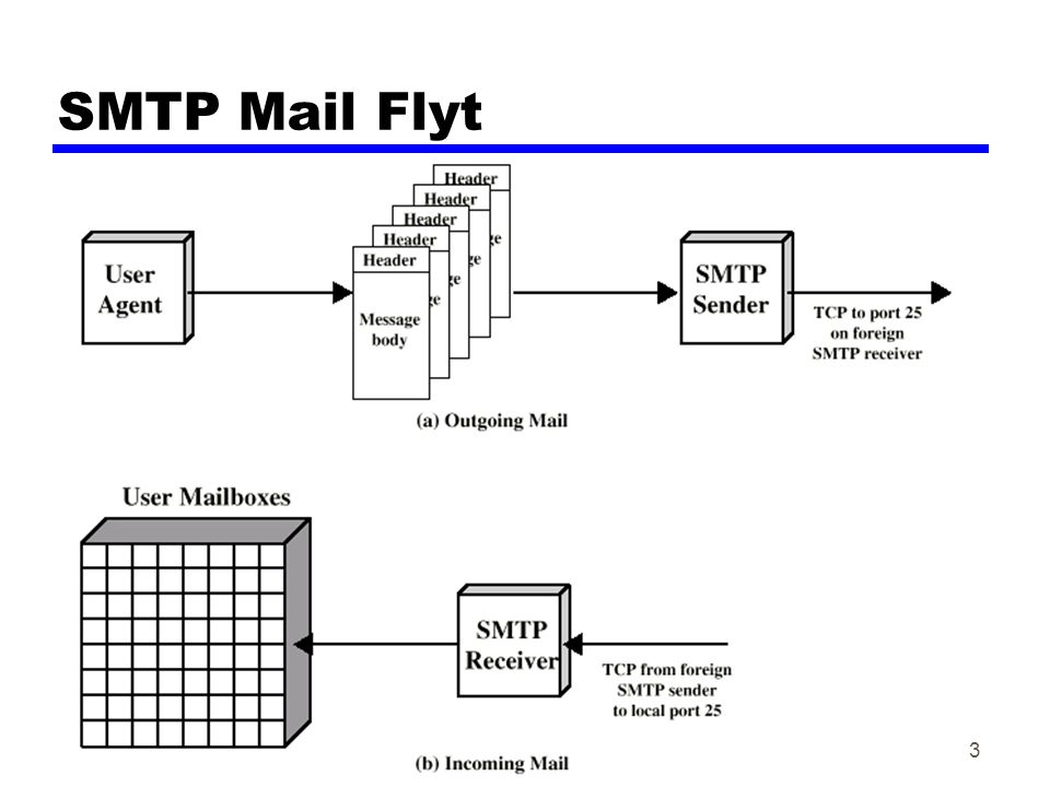 Datakom høsten 20023 SMTP Mail Flyt