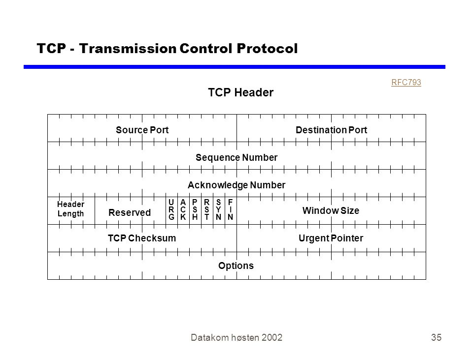 Datakom høsten 200235 TCP - Transmission Control Protocol Source Port TCP Header Destination Port Sequence Number Acknowledge Number Header Length Reserved URGURG ACKACK PSHPSH RSTRST SYNSYN FINFIN Window Size TCP ChecksumUrgent Pointer Options RFC793