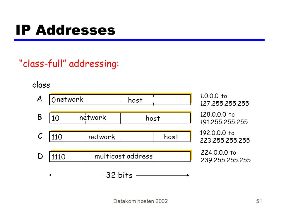 Datakom høsten 200251 IP Addresses 0 network host 10 network host 110 networkhost 1110 multicast address A B C D class 1.0.0.0 to 127.255.255.255 128.0.0.0 to 191.255.255.255 192.0.0.0 to 223.255.255.255 224.0.0.0 to 239.255.255.255 32 bits class-full addressing:
