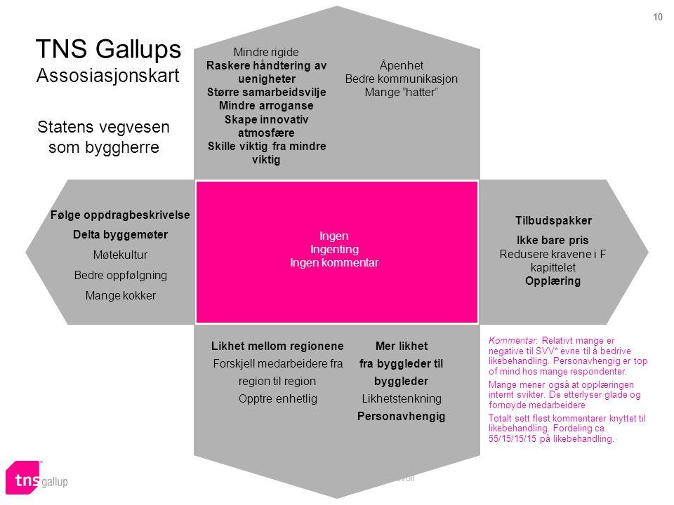10 Prosjekt 57864 Audun Skeidsvoll TNS Gallups Assosiasjonskart Statens vegvesen som byggherre Kommentar: Relativt mange er negative til SVV* evne til å bedrive likebehandling.