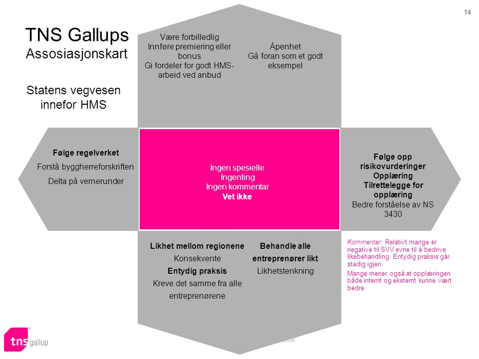 14 Prosjekt 57864 Audun Skeidsvoll TNS Gallups Assosiasjonskart Statens vegvesen innefor HMS Kommentar: Relativt mange er negative til SVV evne til å bedrive likebehandling.