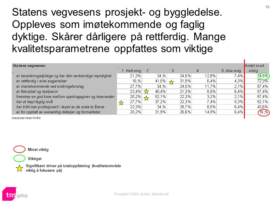 16 Prosjekt 57864 Audun Skeidsvoll Statens vegvesens prosjekt- og byggledelse. Oppleves som imøtekommende og faglig dyktige. Skårer dårligere på rettf