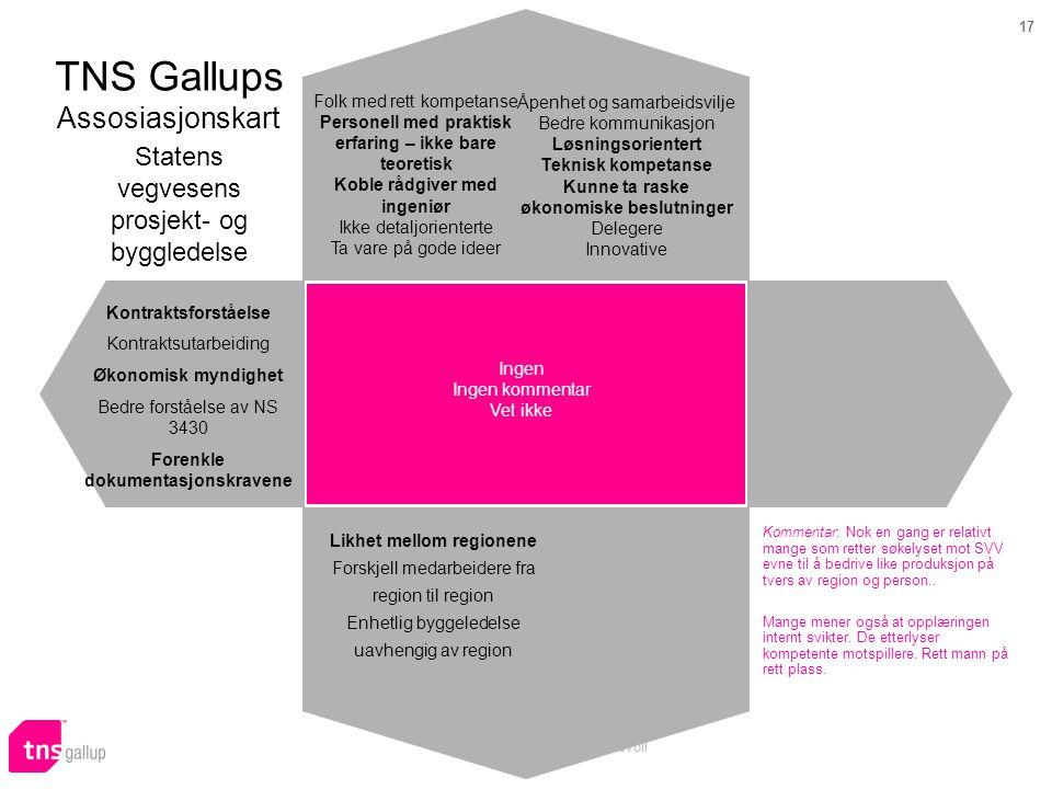 17 Prosjekt 57864 Audun Skeidsvoll TNS Gallups Assosiasjonskart Statens vegvesens prosjekt- og byggledelse Kommentar: Nok en gang er relativt mange som retter søkelyset mot SVV evne til å bedrive like produksjon på tvers av region og person..