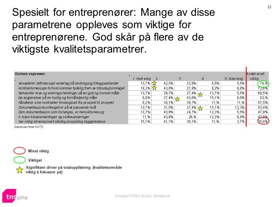 22 Prosjekt 57864 Audun Skeidsvoll Spesielt for entreprenører: Mange av disse parametrene oppleves som viktige for entreprenørene. God skår på flere a