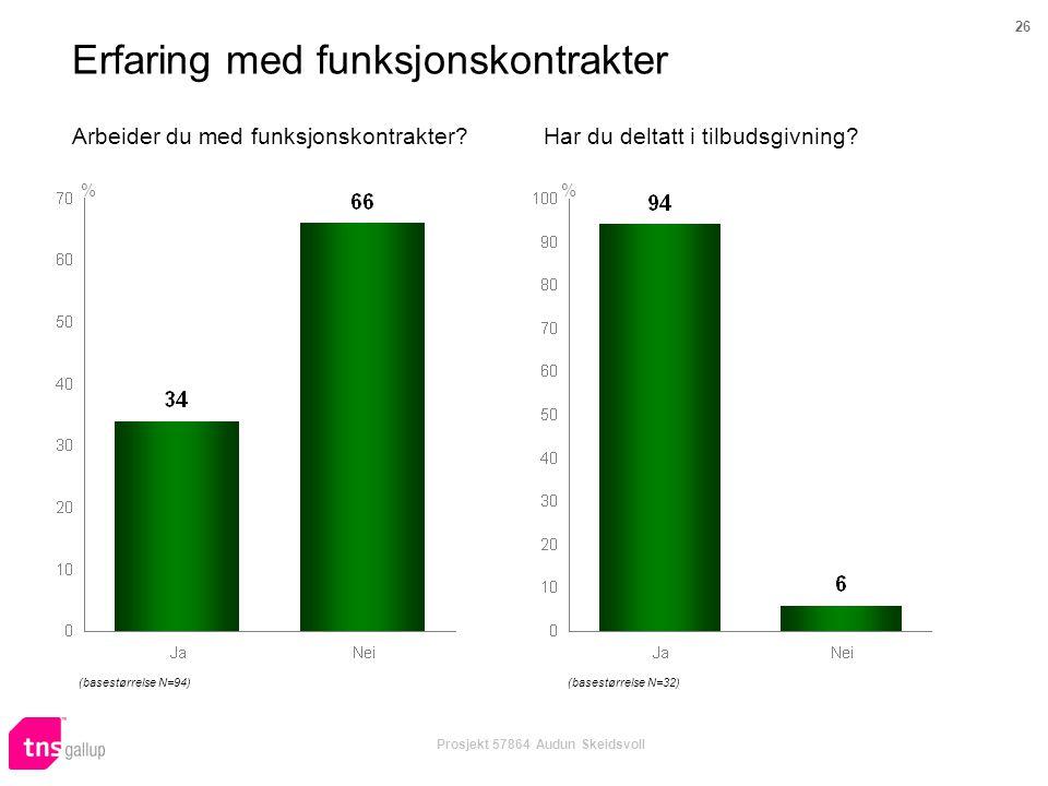 26 Prosjekt 57864 Audun Skeidsvoll Arbeider du med funksjonskontrakter? % Har du deltatt i tilbudsgivning? % Erfaring med funksjonskontrakter (basestø