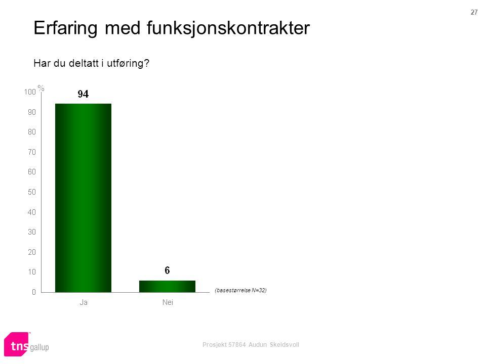 27 Prosjekt 57864 Audun Skeidsvoll Har du deltatt i utføring? % (basestørrelse N=32) Erfaring med funksjonskontrakter