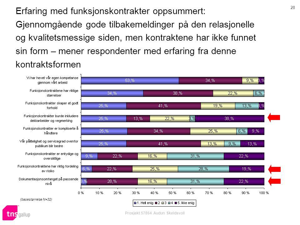 28 Prosjekt 57864 Audun Skeidsvoll Erfaring med funksjonskontrakter oppsummert: Gjennomgående gode tilbakemeldinger på den relasjonelle og kvalitetsme