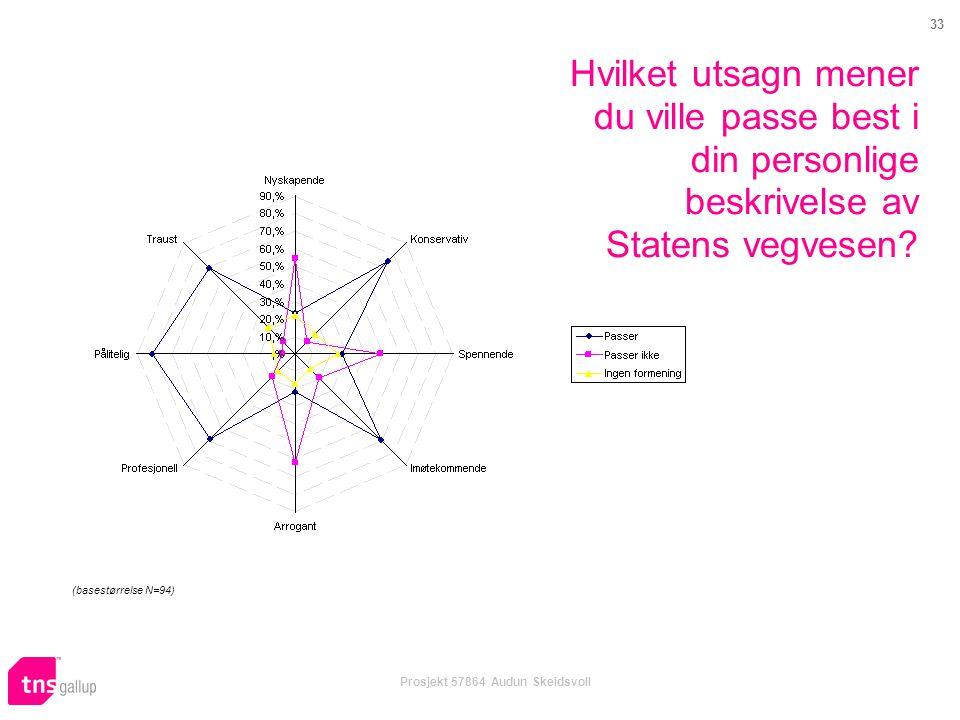 33 Prosjekt 57864 Audun Skeidsvoll Hvilket utsagn mener du ville passe best i din personlige beskrivelse av Statens vegvesen? (basestørrelse N=94)