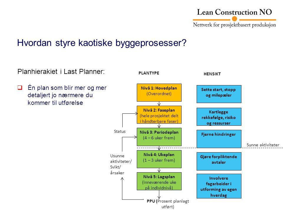  Én plan som blir mer og mer detaljert jo nærmere du kommer til utførelse Hvordan styre kaotiske byggeprosesser? Nivå 1: Hovedplan (Overordnet) Nivå