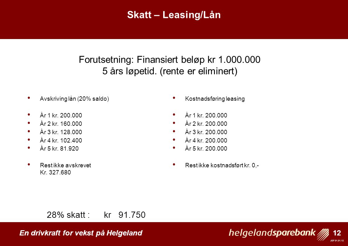 12 En drivkraft for vekst på Helgeland JEF 01.01.12 Skatt – leasing/lån • Avskriving lån (20% saldo) • År 1 kr. 200.000 • År 2 kr. 160.000 • År 3 kr.