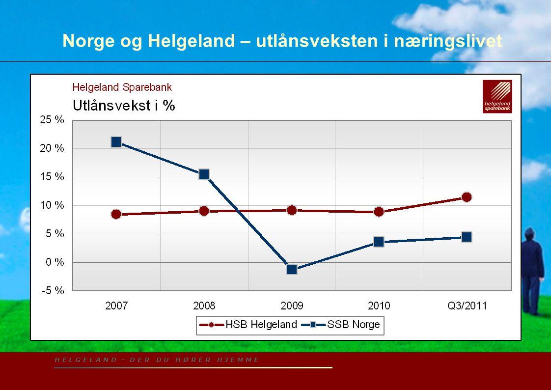 H E L G E L A N D – D E R D U H Ø R E R H J E M M E Norge og Helgeland – utlånsveksten i næringslivet