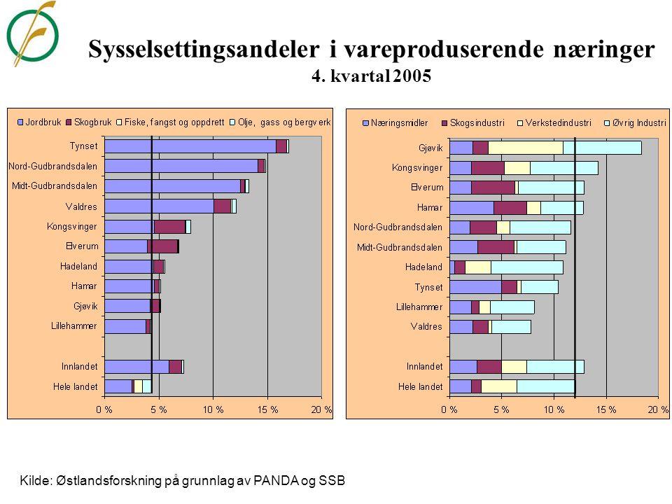 Sysselsettingsandeler i vareproduserende næringer 4. kvartal 2005 Kilde: Østlandsforskning på grunnlag av PANDA og SSB
