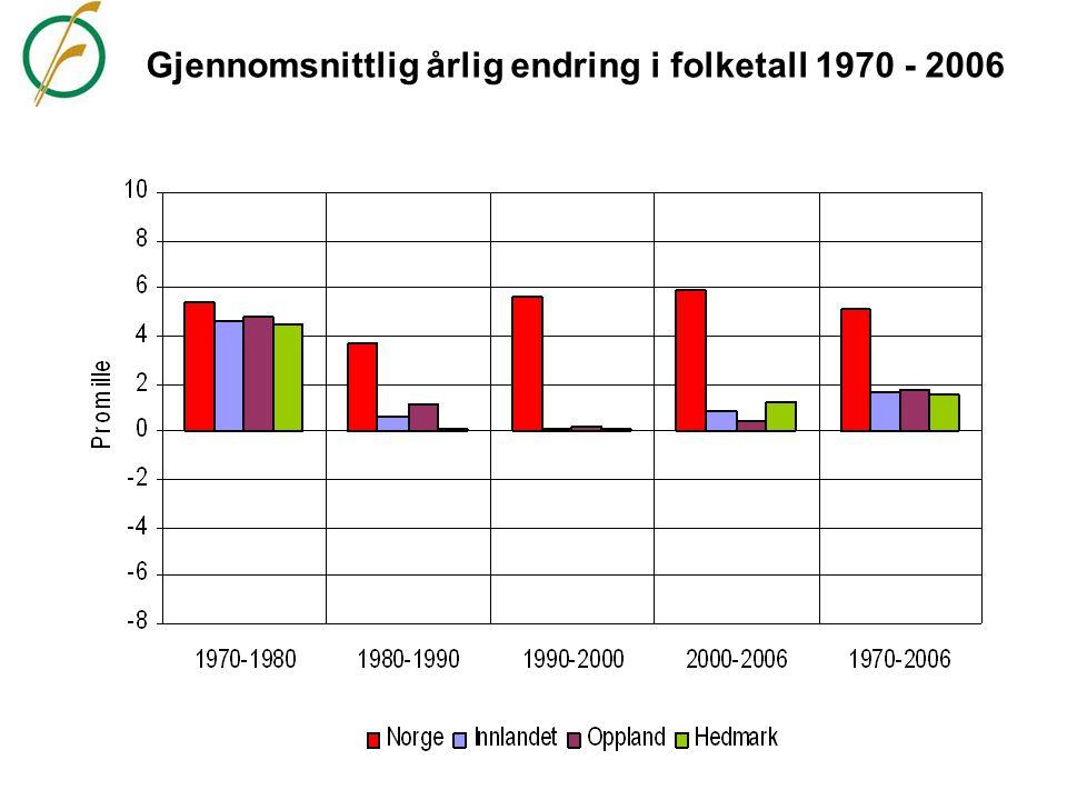 Gjennomsnittlig årlig endring i folketall 1970 - 2006