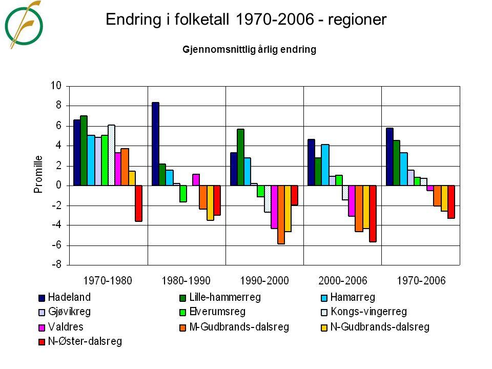 Endring i folketall 1970-2006 - regioner Gjennomsnittlig årlig endring