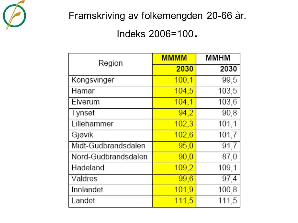 Utdanningsnivået i Innlandet Andel bosatte16+ med universitets-/høgskoleutdanning.