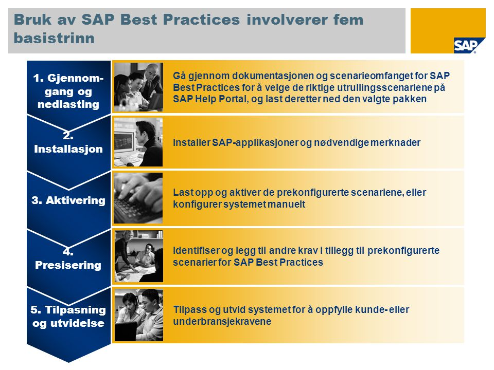 Bruk av SAP Best Practices involverer fem basistrinn 5. Tilpasning og utvidelse 4. Presisering 3. Aktivering 2. Installasjon 1. Gjennom- gang og nedla
