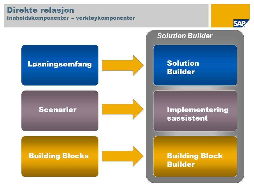 Direkte relasjon Innholdskomponenter – verktøykomponenter Løsningsomfang Scenarier Building Blocks Solution Builder Implementering sassistent Building